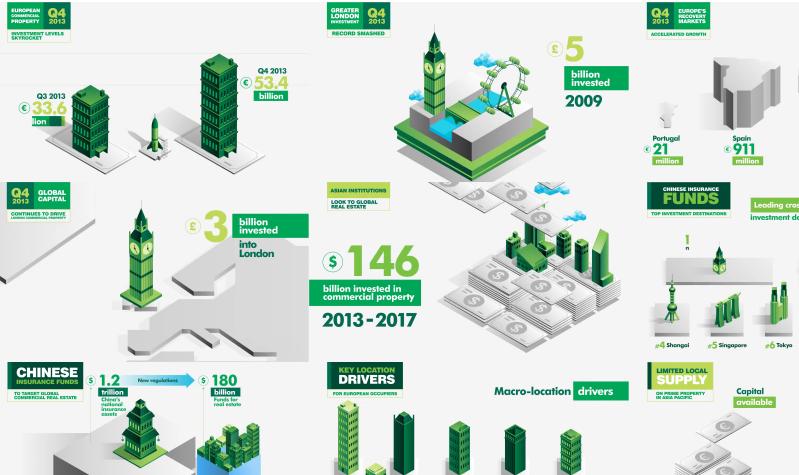 CBRE Animated Infographics